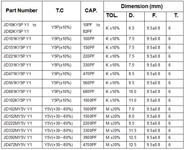 Class Y Capacitor Y1 Y2 Safety Certified Capacitors Ac